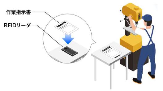 図-1 RFIDを用いた作業時間の計測