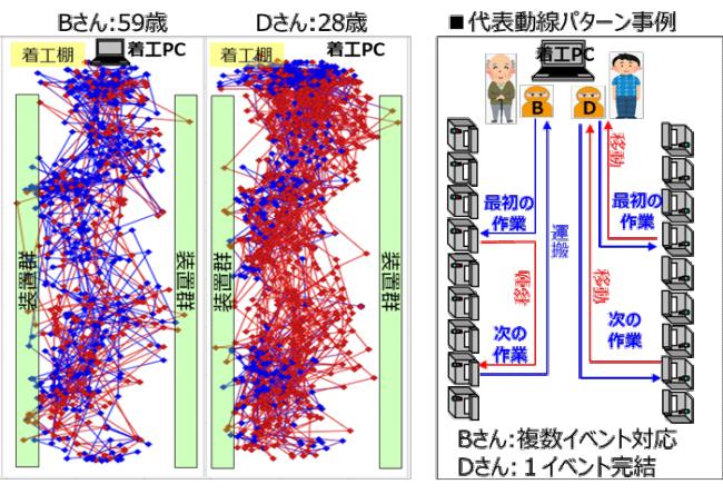 図-1 作業者の動線分析