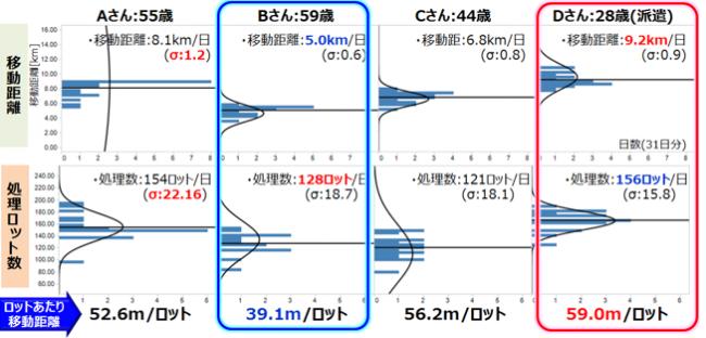 図-2 作業員の移動と処理数の関係