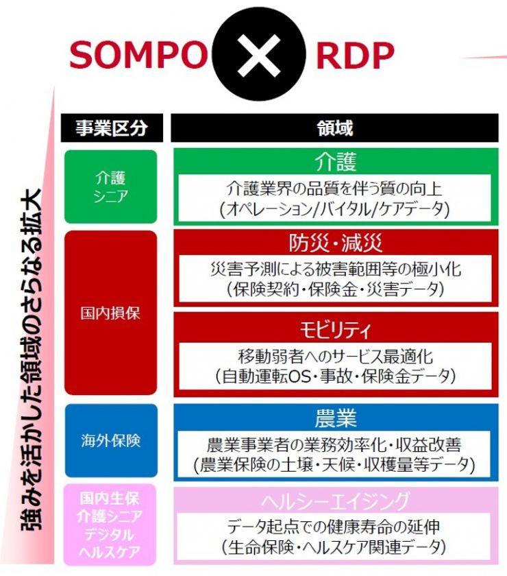 sompo-japan02-fig01.jpg